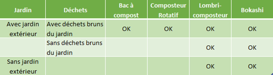 tableau synthese mode compostage