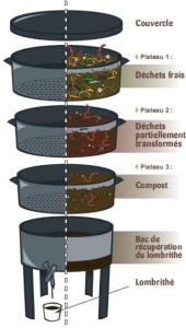 fonctionnement du lombricomposteur